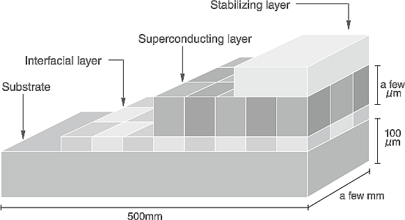 Structure of superconducting tape